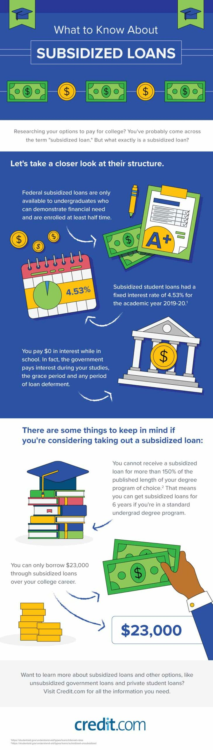 Infographic outlining what to know about subsidized loans, including their structure, requirements, and qualifications.